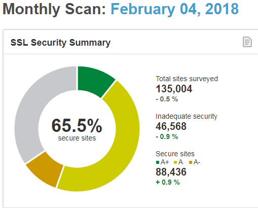 SSLLabs.com security summay graphic