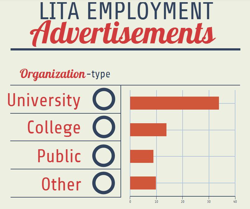LITA Employment Advertisement Data Chart
