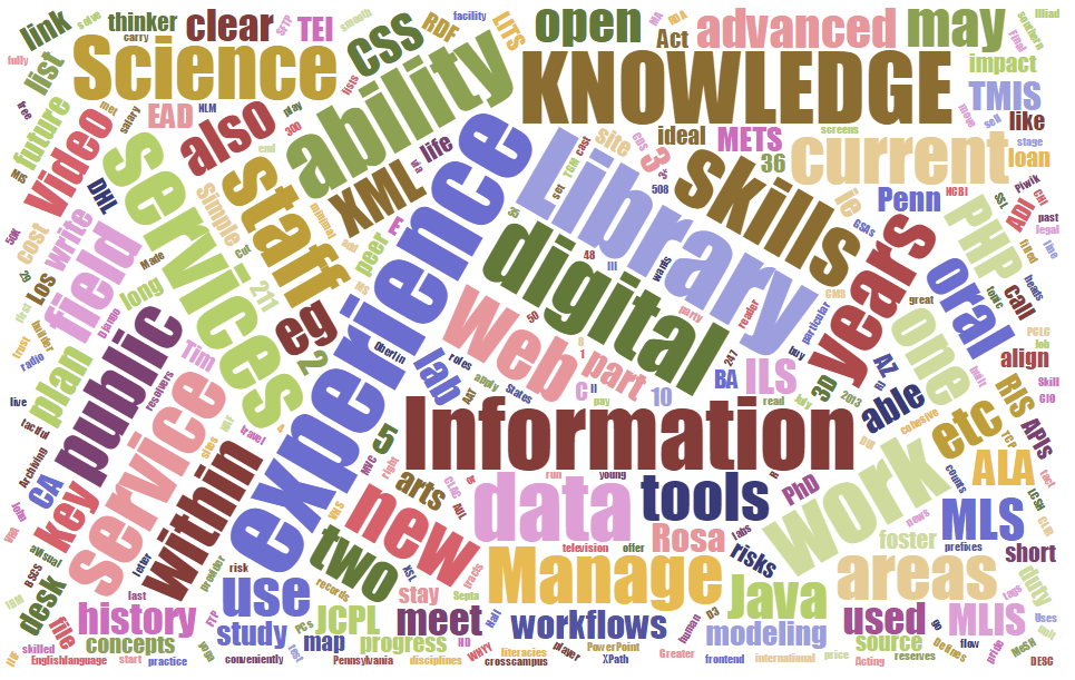 Wordcloud of duties, and required/preferred qualifications