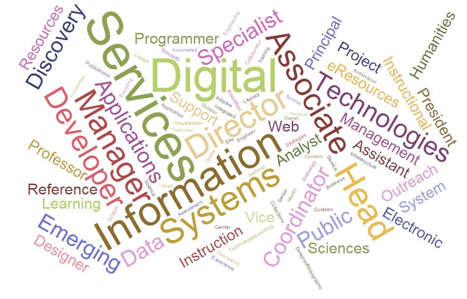 wordcloud of advertised job titles