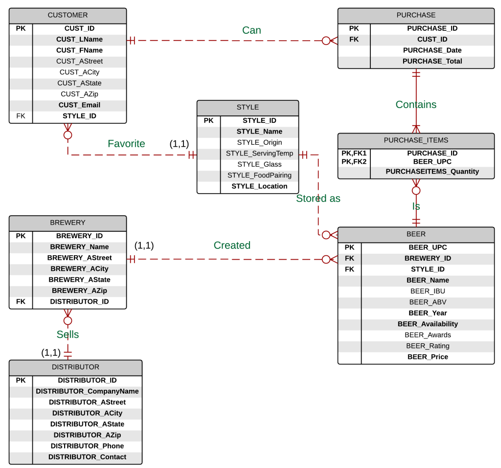 Diagrams Made Easy with LucidChart ndash LITA Blog