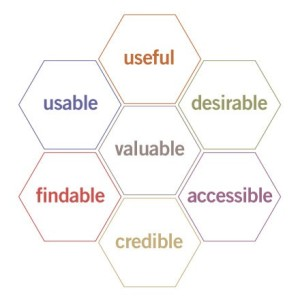 Peter Morville and Co. developed this honeycomb to represent User Experience Design.