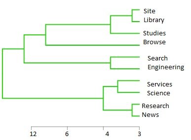 website dendrogram